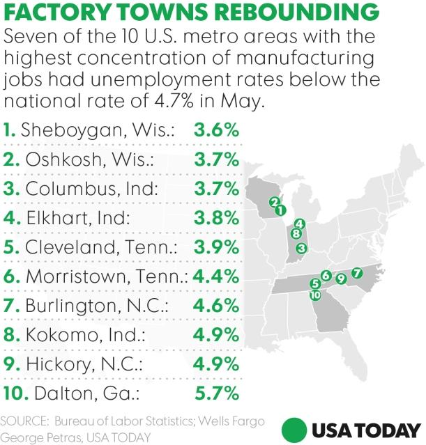 Factory Towns Rebounding